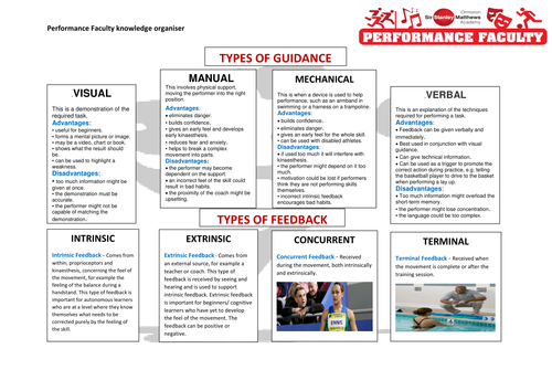 Sport Physchology Guidance & Feedback Knowledge Organiser GCSE