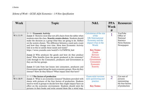 AQA Economics SOW (9-1)