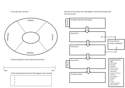 Narrative writing planning graphic organiser