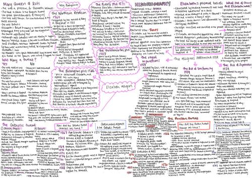 Elizabeth Religion Mindmap