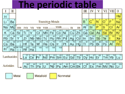Aqa Trilogy Combined Science Periodic Table Metals And Non Metals