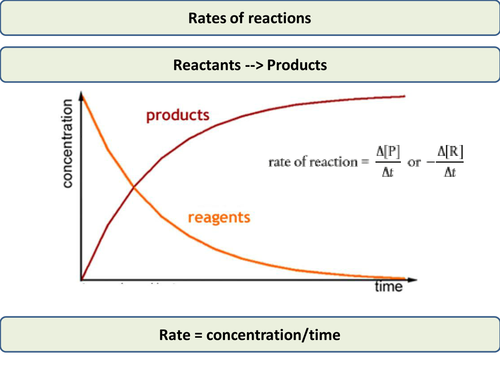 Rates of reactions (IB or A level chemistry)