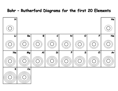 New aqa 2016 1 9 gcse chemistry the periodic table for 1 20 elements on the periodic table