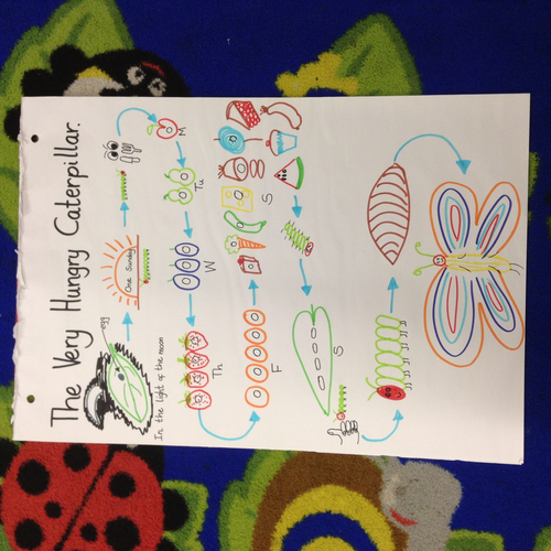 The Very Hungry Caterpillar - Story Map   Teaching Resources
