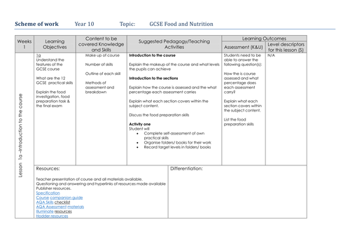 Y10 GCSE Food and Nutrition Scheme of work MTLP
