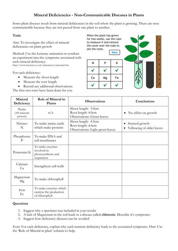 Deficiency Diseases in Plants