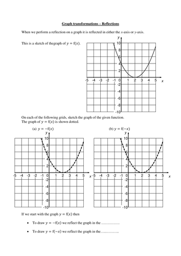 Labelling A Graph With Gradient And Intercept By 2chaotic2