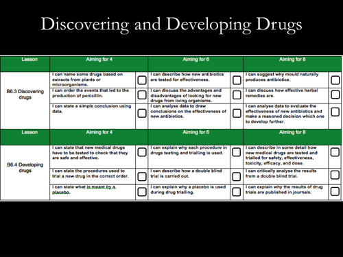 Discovering & Developing Drugs