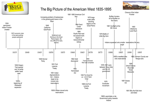 The Big Picture of the American West 1835-1895 Timeline