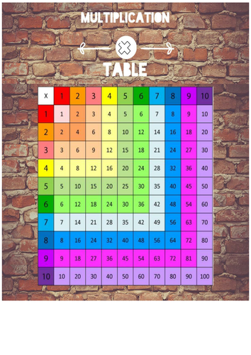 Functional Skills Maths Multiplication
