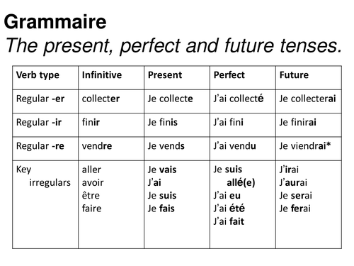 french future tense worksheet pdf
