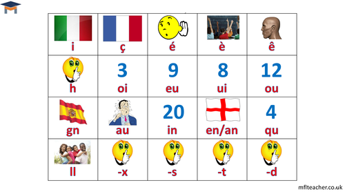 French - Sound-spelling