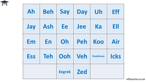 French - Alphabet pronunciation