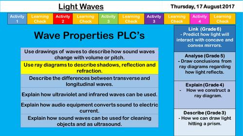 Light Waves - NEW  AQA KS3