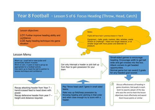 Yr 8 Football lesson 5 focus heading
