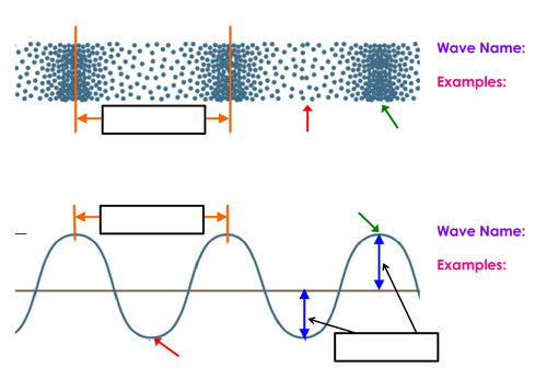 Labelling Waves By Mirri45 Teaching Resources