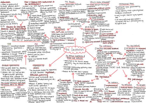 Constitution Mindmaps