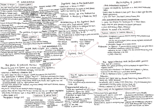 Supreme Court Mindmaps
