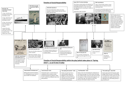 An Inspector Calls: the social and historical context