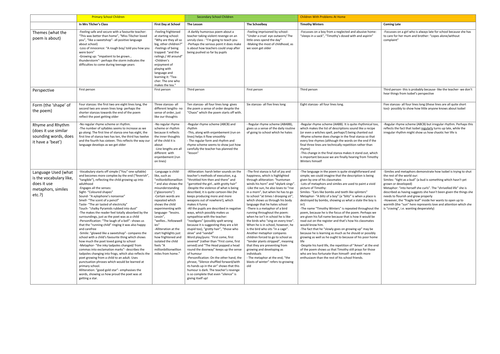 ks3 poems about school comparison table by janehammill78 teaching resources. Black Bedroom Furniture Sets. Home Design Ideas