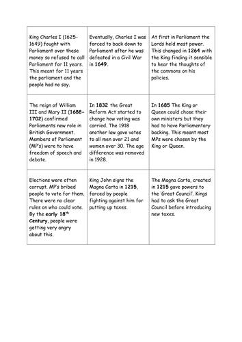 Democracy History Graph Task: Citizenship