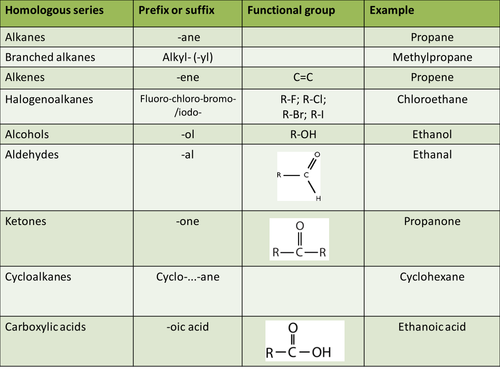 AQA A-level Introduction to Organic Chemistry