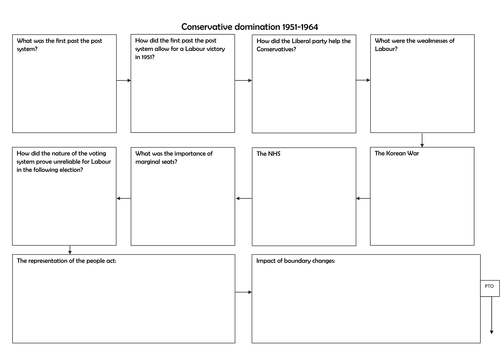 Britain 1930-1997 : British Period study 1951-97: Conservative Domination 1951-64