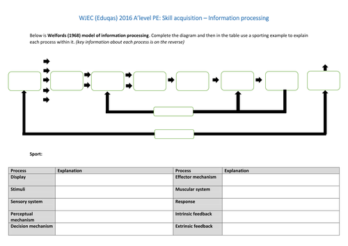 WJEC (Eduqas) 2016 A level PE - Skill acquisition - Welfords information processing model
