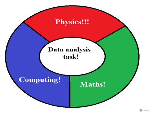 Data analysis task introduction  by mjkempinski | Teaching