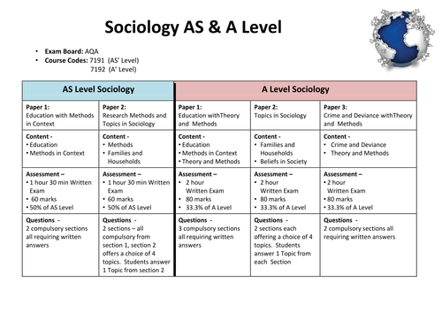 Introductory Lesson for A/AS Level Sociology