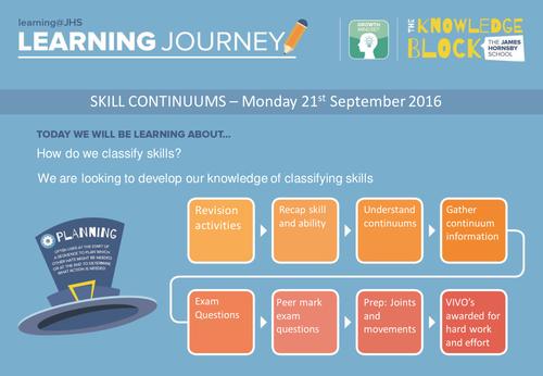 AQA GCSE PE 2016 Spec - Classifying Skill (Continuum)
