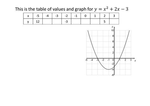 Solving quadratic equations using factorising