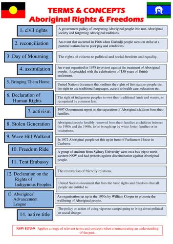 Terms and concepts activity for topic Aboriginal Rights and Freedoms