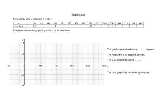 Worksheets to learn the shapes of trigonometric graphs and solve trigonometric equations