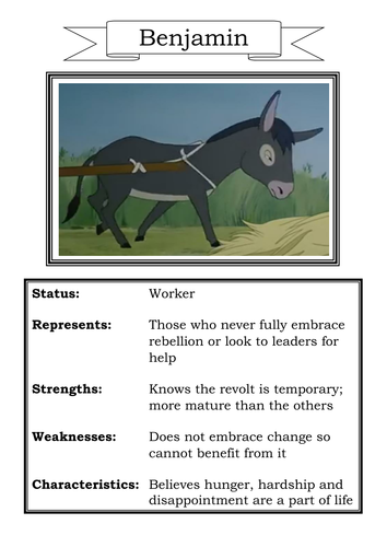 Animal Farm Character Profiles For Display Teaching Resources
