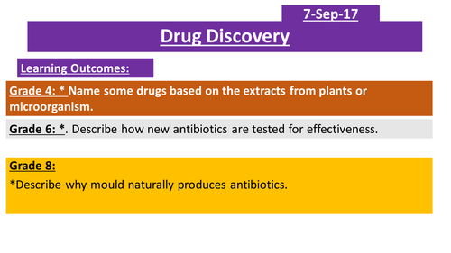 GCSE AQA Discovering and Developing Drugs