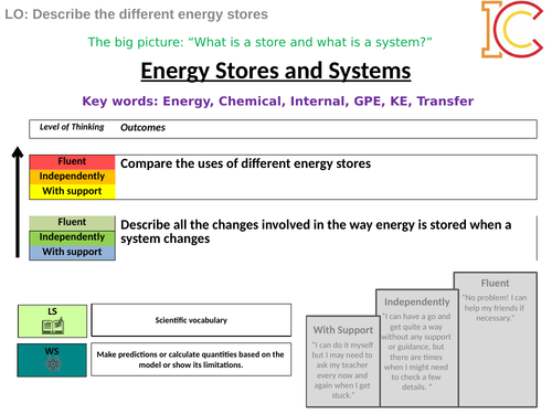 z Energy - Energy Stores and Systems AQA NEW Physics GCSE 9-1