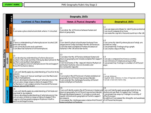 Geography rubric / skills ladder