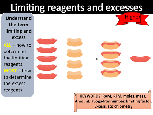 AQA trilogy chemistry - Limiting factors and excesses - higher only