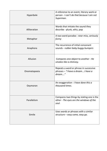 Analysing persuasive speeches- based on Inch by Inch scene AQA Language GCSE