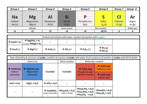 AQA A-Level Chemistry - Period 3 summary