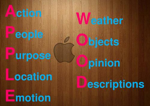 GCSE MFL Photo / Photocard Descriptions - 'Applewood' Poster