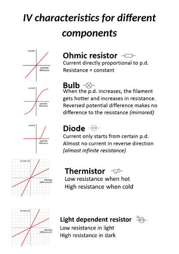 AQA 9-1 Science/Physics - IV graphs