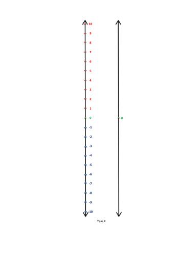 Negative Number Lines