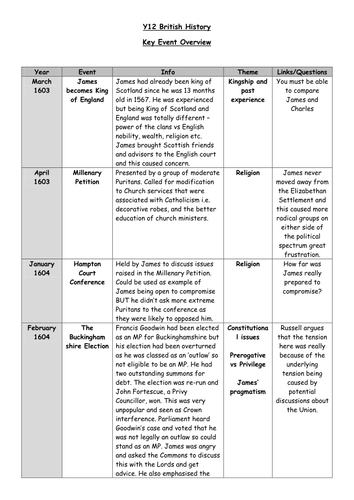 AQA Unit 1D - 1603 - 1649 - James I and Charles I - timeline for overview/introduction/revision