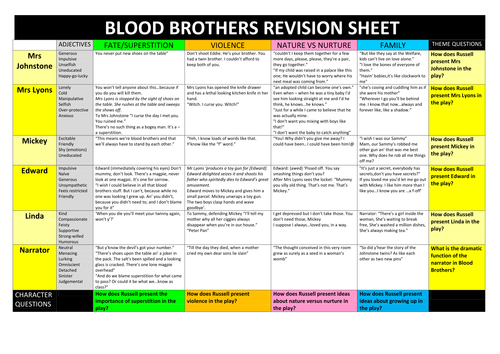 Blood Brothers Revision Quotations on Characters and Themes