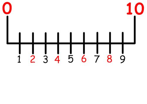 Number line 1 - 100