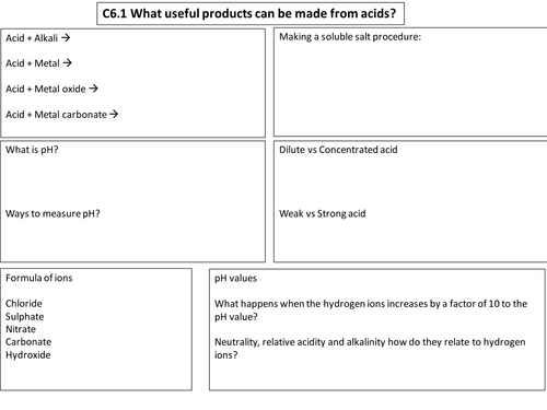 21st century science Chemistry (9-1) C6 revision mind map