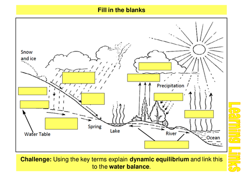 water and carbon cycles-6  flood hydrographs by clmcdonnell   teaching  resources