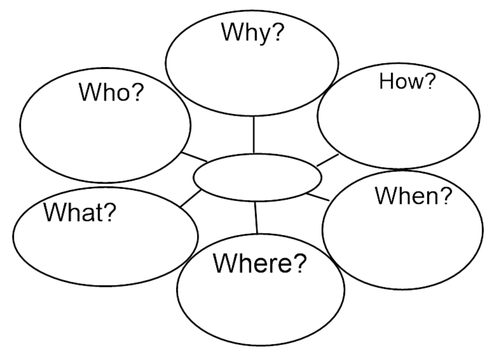 KS2 Question Prompts - Who What Why Where When and How?